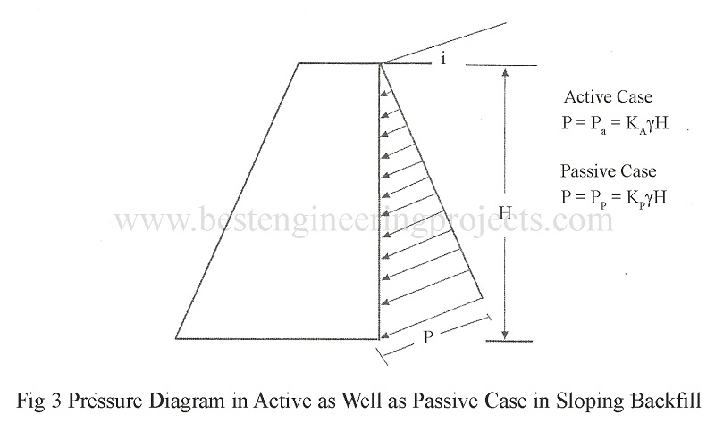 effect of sloping surcharge in passive case