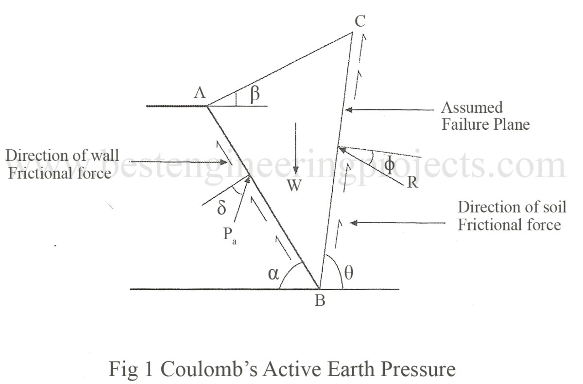Coulomb S Wedge Theory Derivation For Active Case