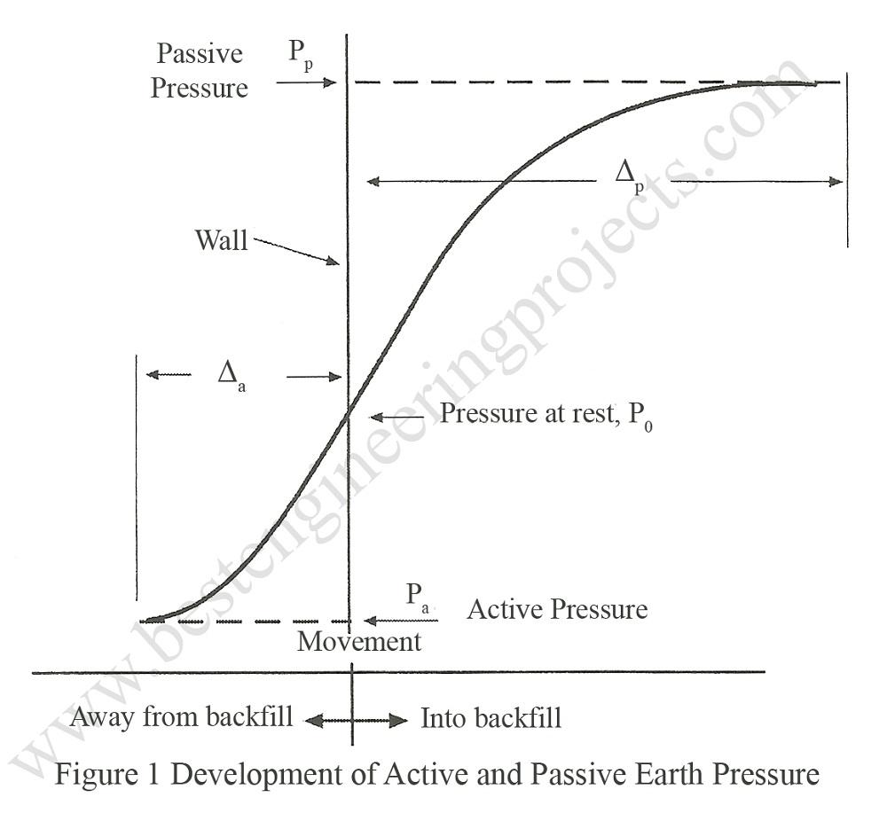 Yield Relation Between And Magnitude Of Earth Pressure Precise Bridge Sensor Amplifier Circuit Automotivecircuit Development Active Passive