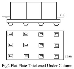 Mat Foundation | Types of Mat Foundation