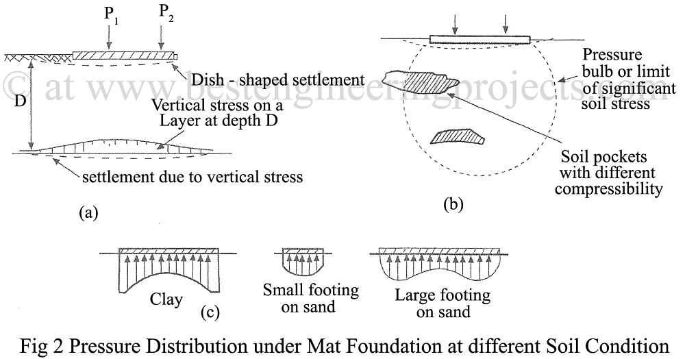 Raft Foundation Design | General Considerations