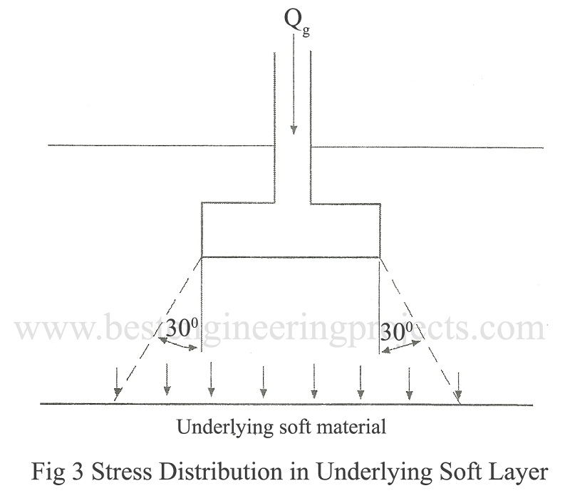 Stress distribution in underlying soft layer