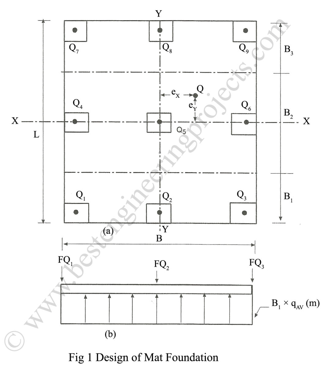 Method Of Analysis For Mat Foundation Best Engineering