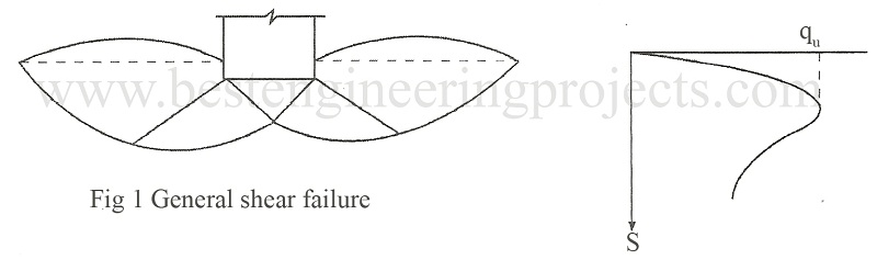 Types of Shear Failure - Engineering Projects
