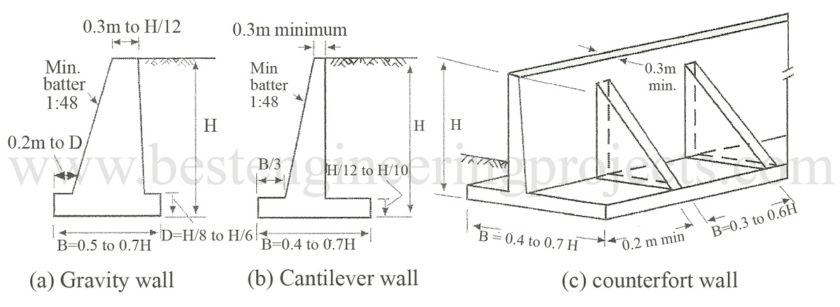 Stability Of Different Type Of Retaining Walls Engineering Projects