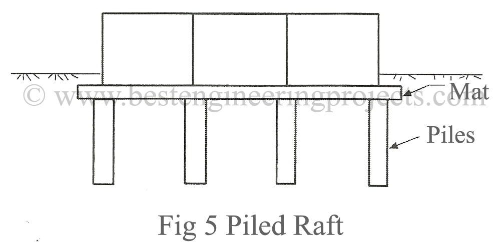 Mat Foundation Types Of Mat Foundation