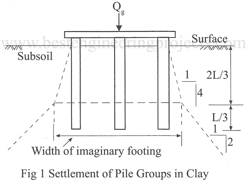 settlement of pile group in clay