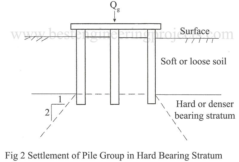settlement of pile group in hard bearing stratum