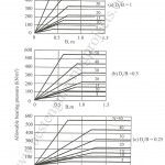 stp n value and allowable bearing pressure correlation after peak