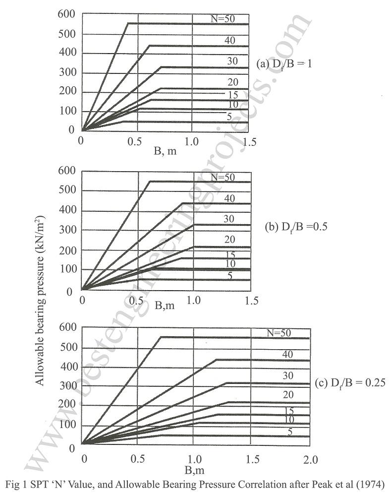 Peak, Hanson and Thornburn Modification on Teraghi and Peak