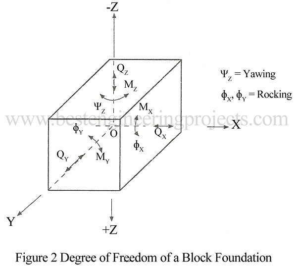 Degree of freedom | Loads on Machine Foundation - Engineering Projects