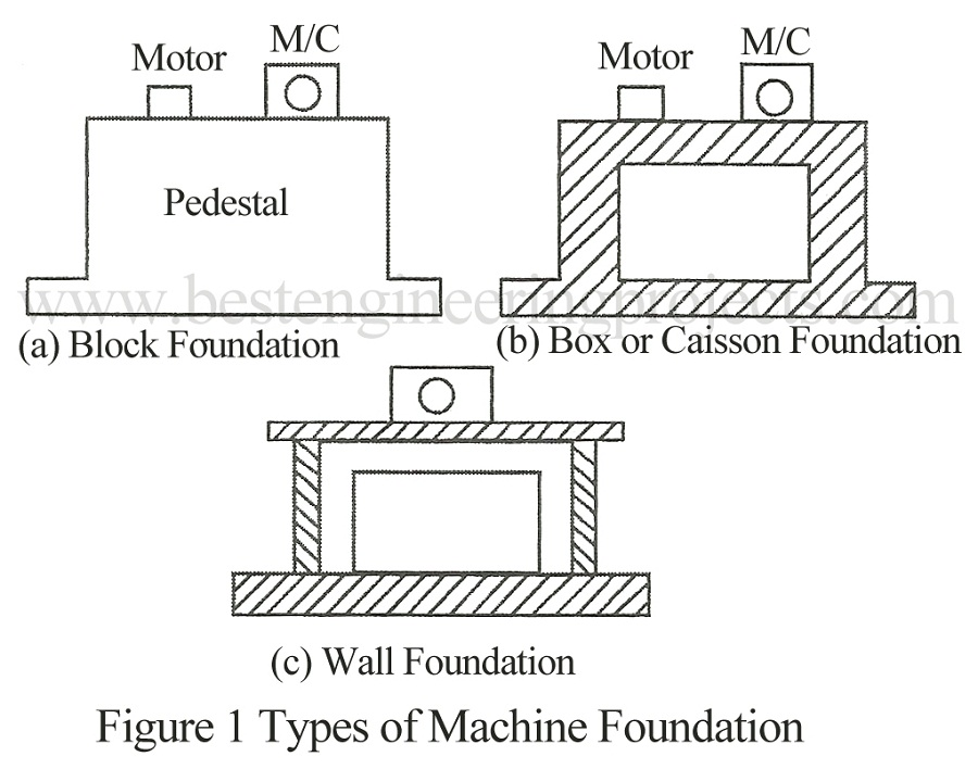 Types of machines types of machine foundation best engineering types of machine foundation ccuart Image collections