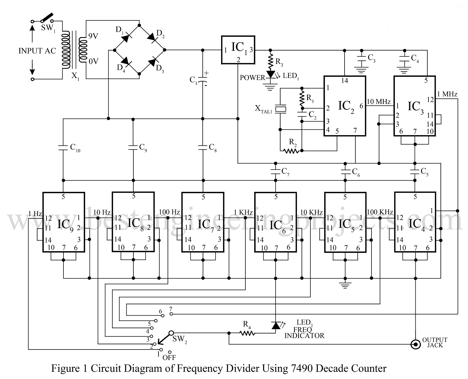 Frequency Counter Design : Frequency generator and divider circuit digital