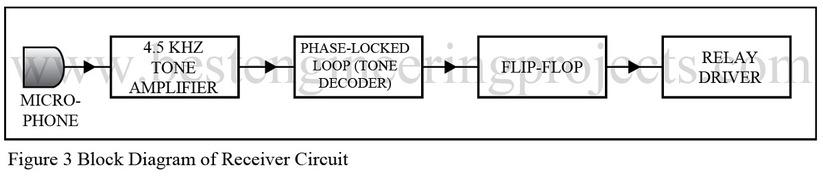 Sound Operated On-off Switch