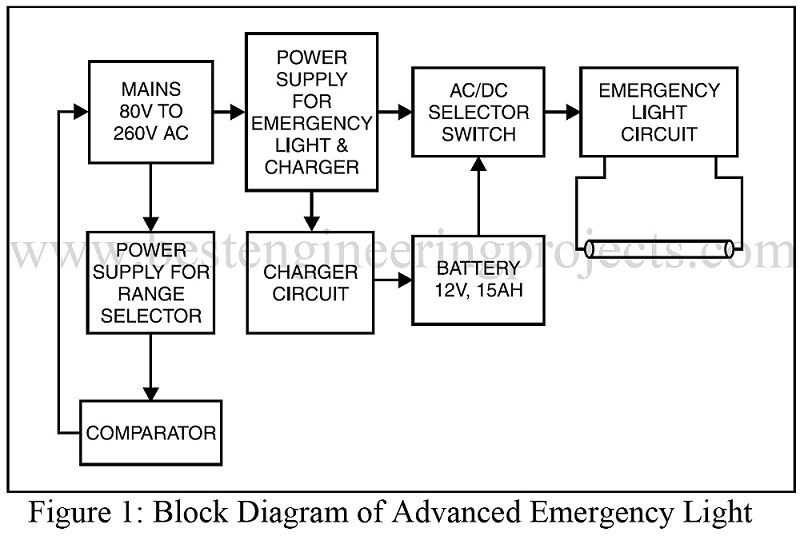 Stupendous Advance Emergency Light Circuit Engineering Projects Wiring Digital Resources Dimetprontobusorg