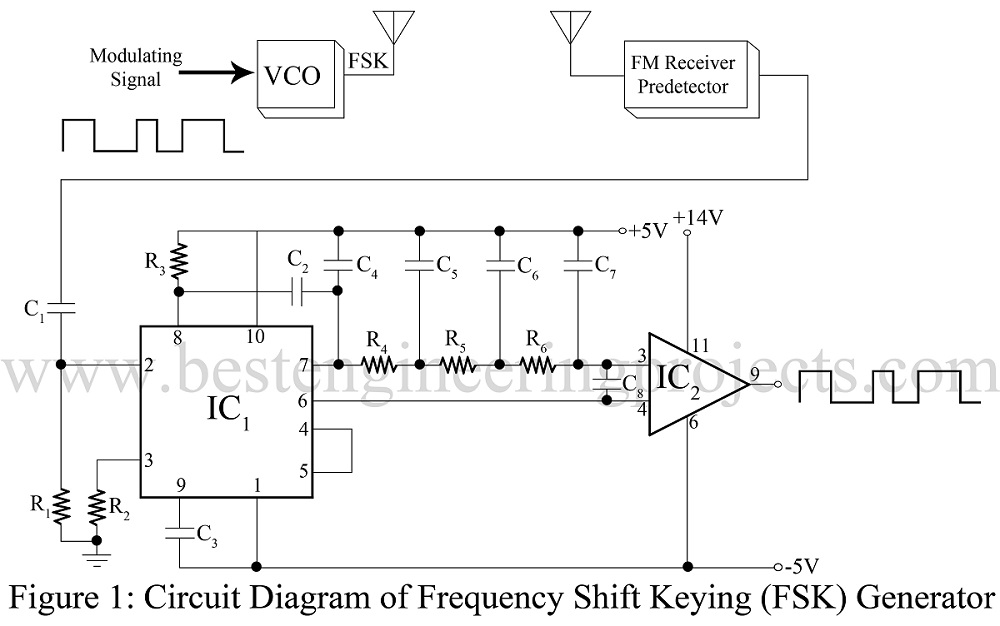 frequency shift keying fsk generator using pll 565 rh bestengineeringprojects com