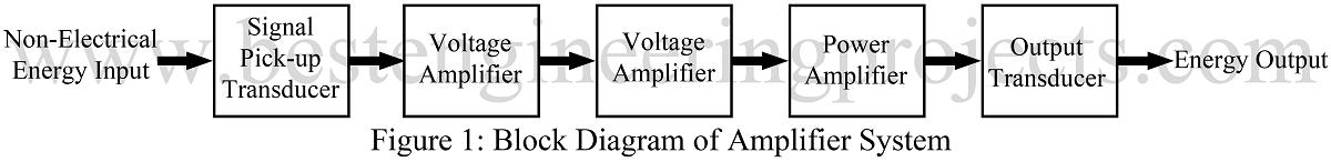 Amplifier circuit diagram power amplifier voltage amplifier block diagram of amplifier circuit diagram ccuart Choice Image