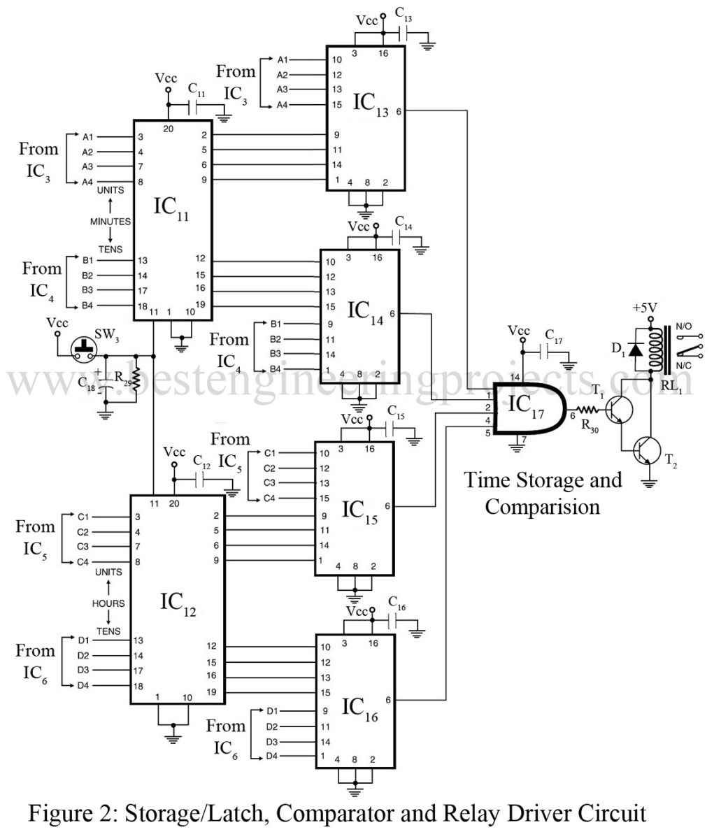 24 Hour Digital Clock And Timer Circuit Engineering Projects Regulator Likewise Switching Power Supply Schematic Diagram However We Should Note That Bcd Outputs Of The Four Counter Ics Ic3 Through Ic6 Have Been Terminated On Sip Connectors In Pcb