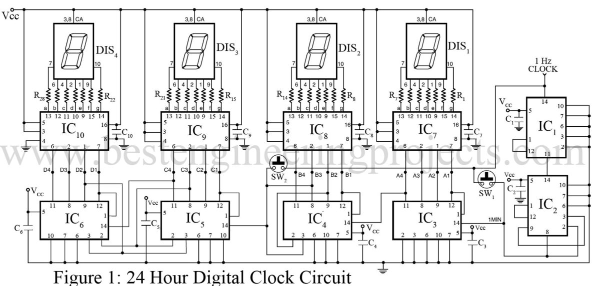 24 hour digital clock and timer circuit engineering projects1 hz clock generator circuit is shown in button of article the output obtained from both of the above mentioned circuits become more accurate with the fact