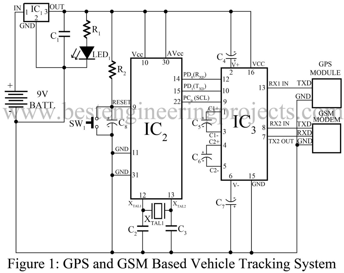 Gps and gsm based vehicle tracking system best engineering projects ccuart Images