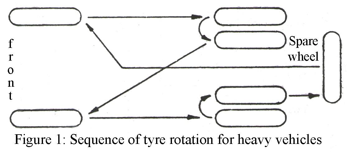 precaution regarding automobile tyres best engineering projects rh bestengineeringprojects com