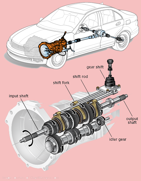 Gearbox Troubleshooting