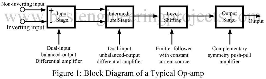 Op Amp Block Diagram Characteristics Of Ideal And Practical Op Amp