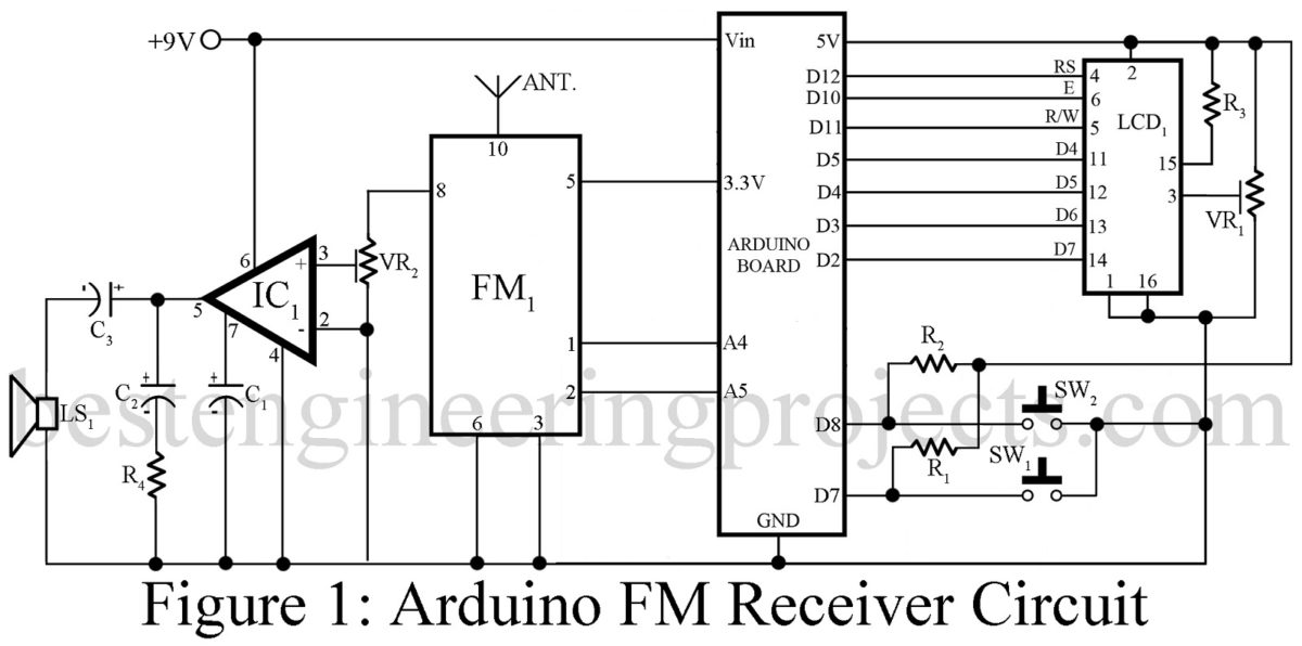 the output from fm receiver module is given to low power audio amplifier ic  (lm386) because the output of radio receiver module is very low and  inaudible