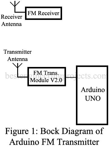 block diagram of arduino fm transmitter