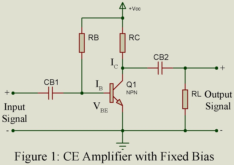 Common Emitter (CE) Amplifier | Operating Point