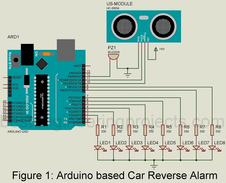 arduino based car reverse alarm engineering projectsas stated earlier, the atmega328 avr microcontroller (ic1) is the heart of the circuit it is accompanied by other components like a 5v regulator (ic2),
