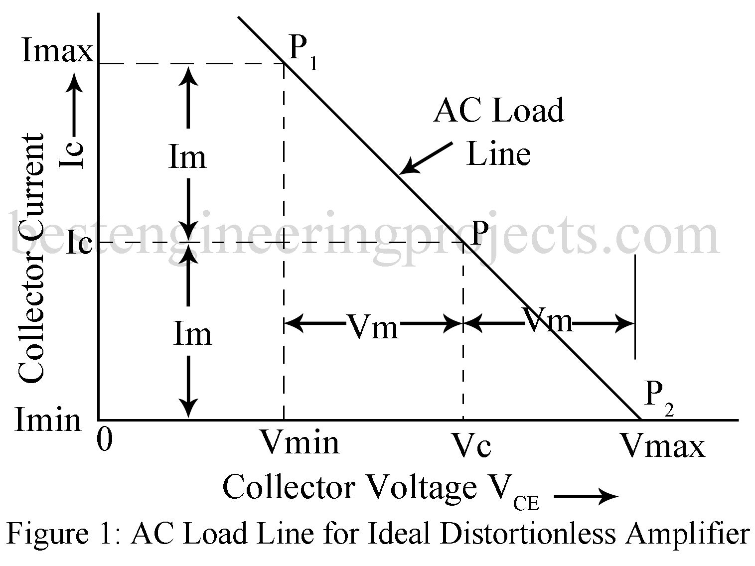 maximum collector efficiency of class a amplifier