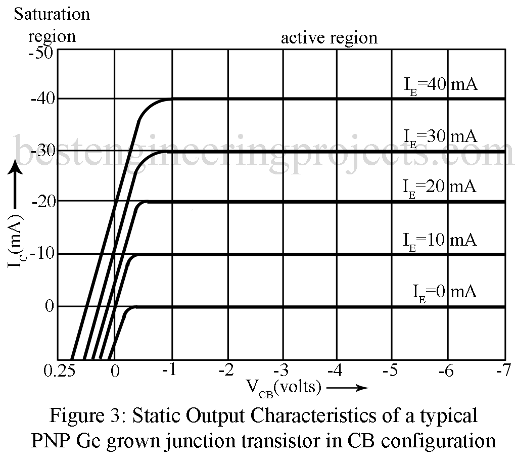 Input And Output Characteristic Curves Of Cb Transistor Regulator 33v 1a With Pnp Electronic Projects Circuits Static Characteristics A Typical Ge Grown Junction In Configuration