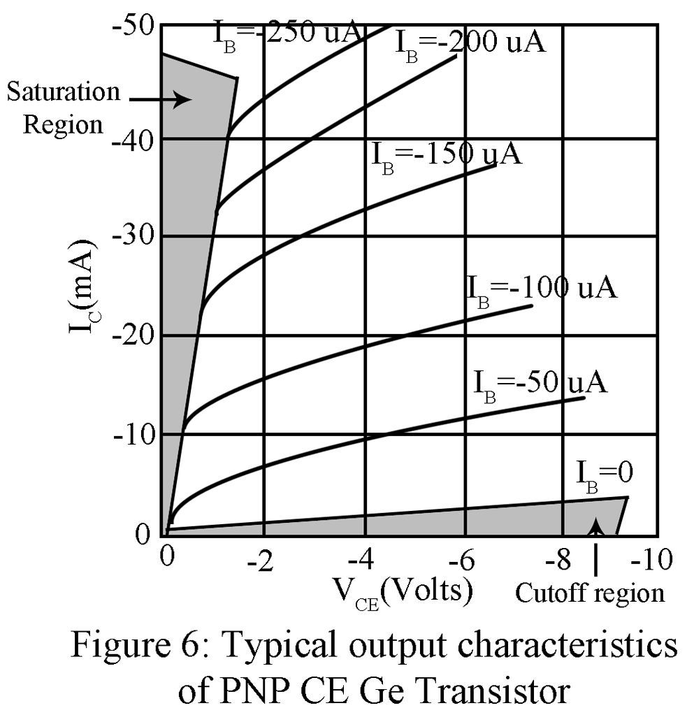 Common Emitter Configuration Of Pnp Transistor Circuit Typical Output Characteristic A Ce Ge
