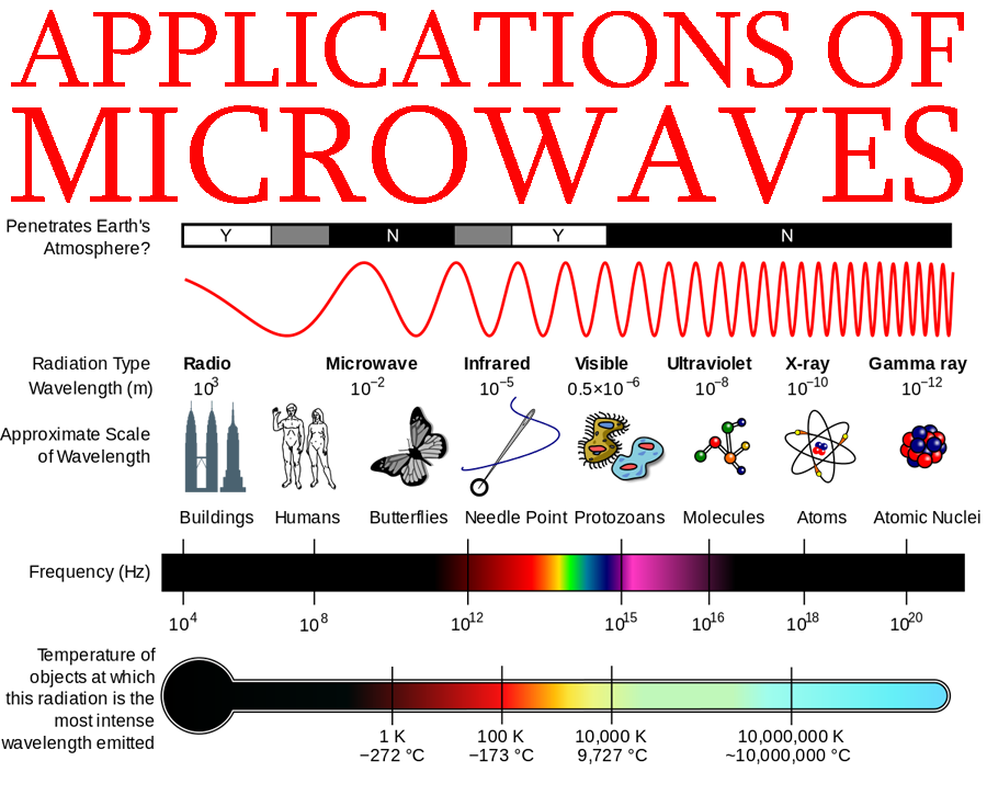 What Are The Lications Of Microwaves