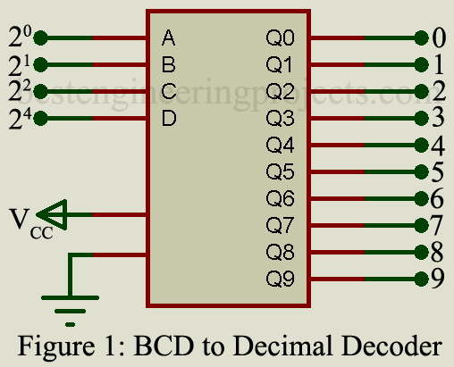 circuit diagram for 7 segment decoder bcd to decimal and 7 segment decoder engineering projects  bcd to decimal and 7 segment decoder