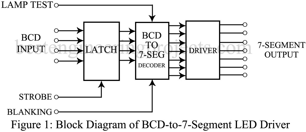 [QMVU_8575]  BCD to 7 Segment Display Driver | SN74143 - Engineering Projects | 7 Segment Block Diagram |  | Engineering Projects